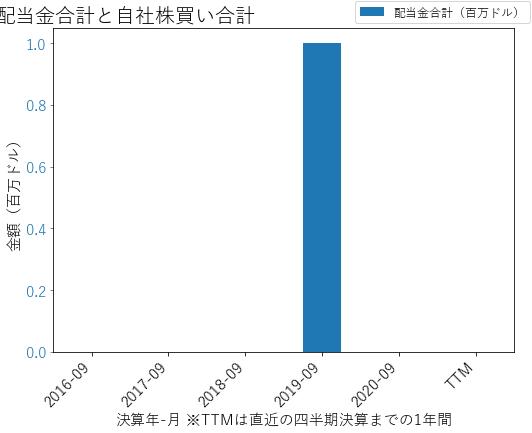 LESLの配当合計と自社株買いのグラフ