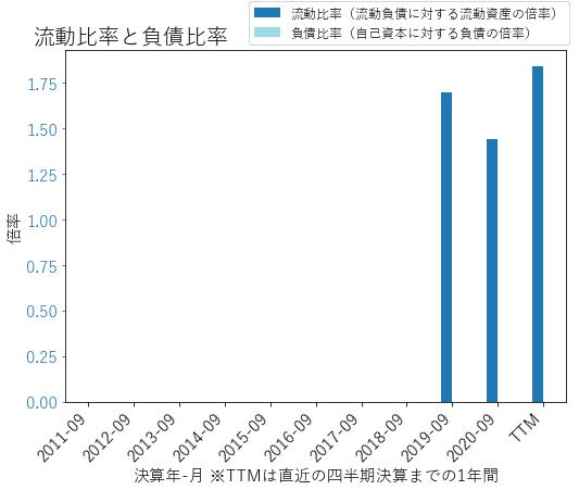 LESLのバランスシートの健全性のグラフ