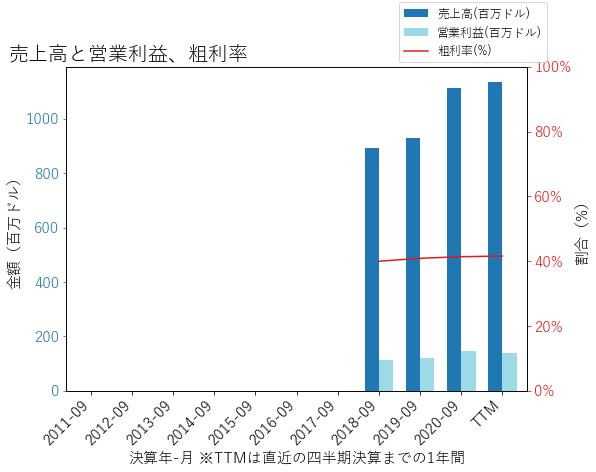 LESLの売上高と営業利益、粗利率のグラフ