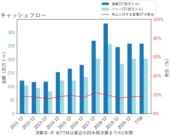 LFUSのキャッシュフローのグラフ