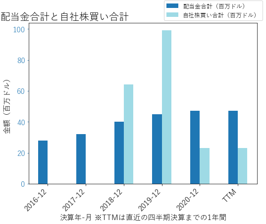 LFUSの配当合計と自社株買いのグラフ
