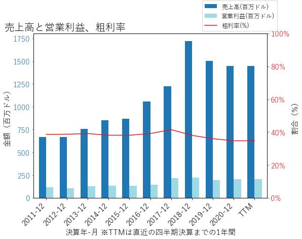LFUSの売上高と営業利益、粗利率のグラフ