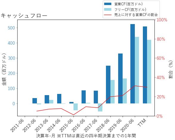 LITEのキャッシュフローのグラフ