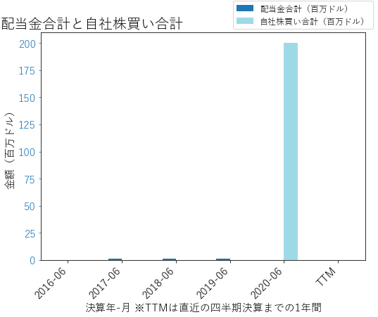 LITEの配当合計と自社株買いのグラフ