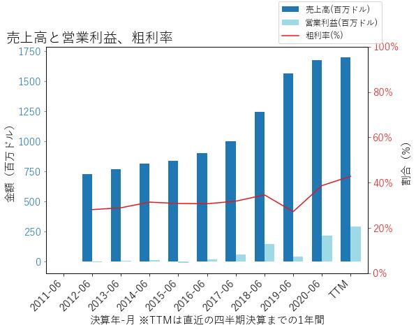LITEの売上高と営業利益、粗利率のグラフ