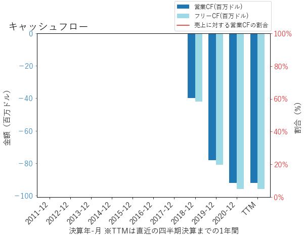 LMNDのキャッシュフローのグラフ