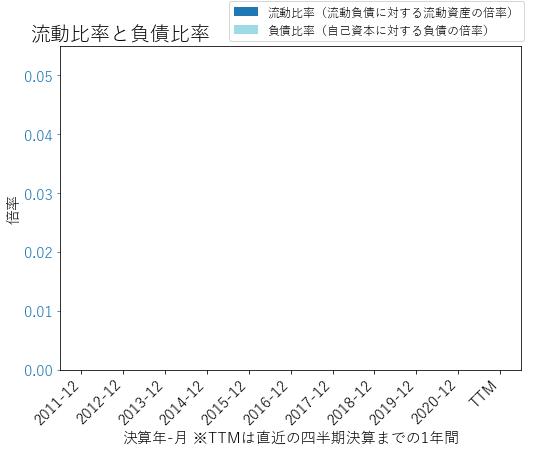 LMNDのバランスシートの健全性のグラフ