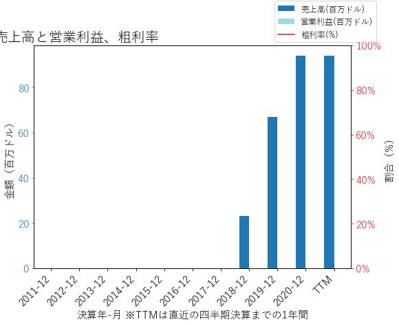 LMNDの売上高と営業利益、粗利率のグラフ