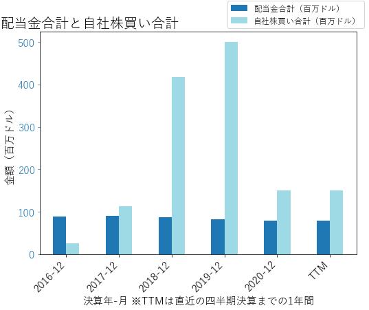 LPLAの配当合計と自社株買いのグラフ