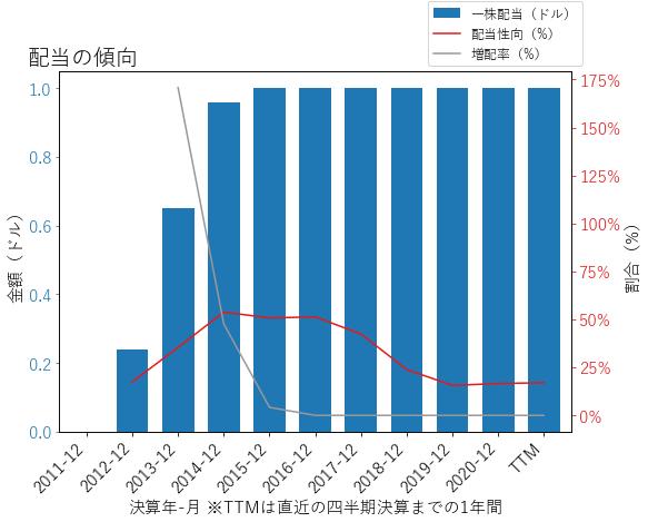 LPLAの配当の傾向のグラフ