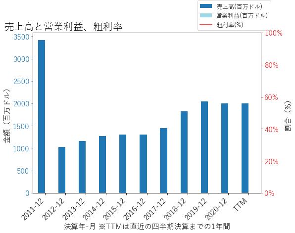 LPLAの売上高と営業利益、粗利率のグラフ