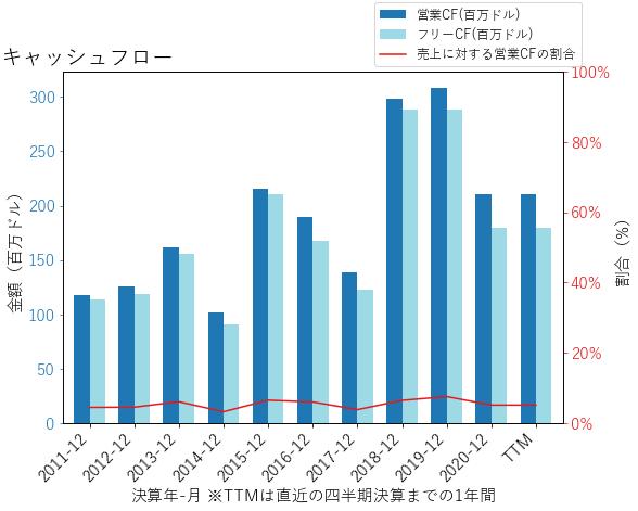 LSTRのキャッシュフローのグラフ