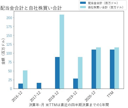 LSTRの配当合計と自社株買いのグラフ