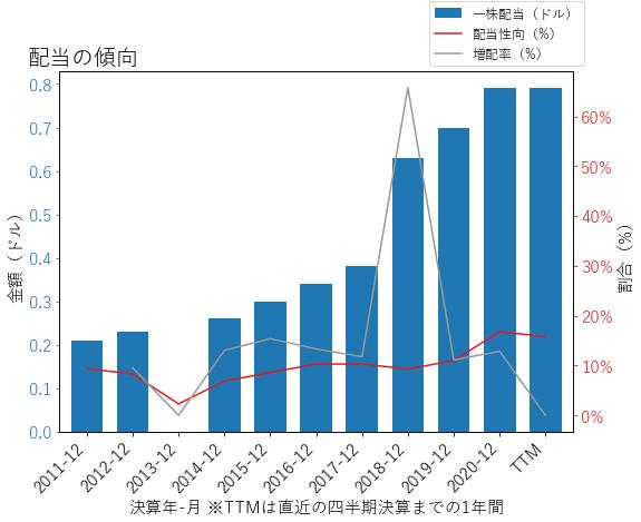 LSTRの配当の傾向のグラフ