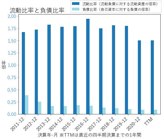 LSTRのバランスシートの健全性のグラフ