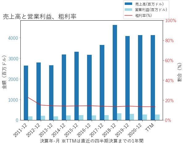 LSTRの売上高と営業利益、粗利率のグラフ