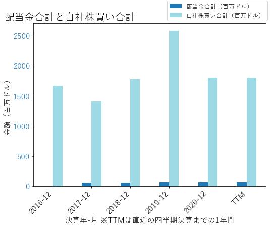LSXMKの配当合計と自社株買いのグラフ