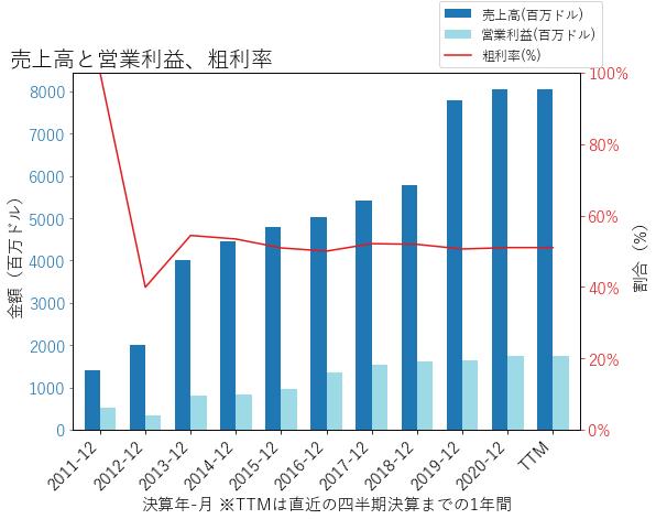 LSXMKの売上高と営業利益、粗利率のグラフ