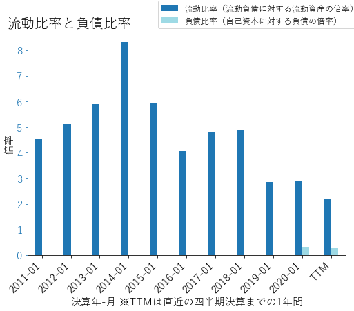 LULUのバランスシートの健全性のグラフ