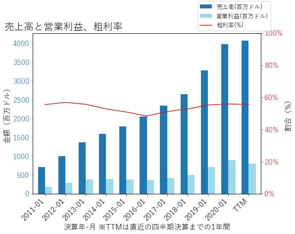 LULUの売上高と営業利益、粗利率のグラフ