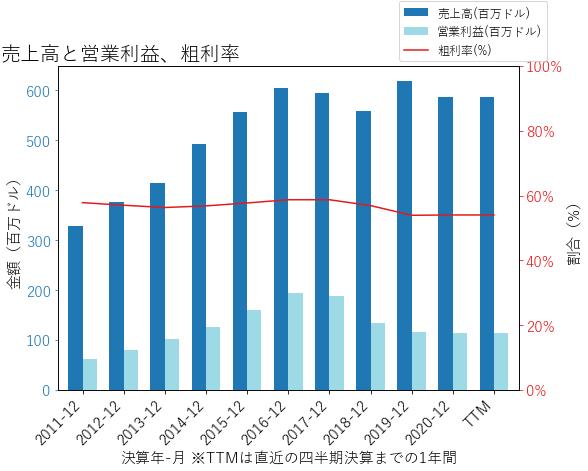 MANHの売上高と営業利益、粗利率のグラフ