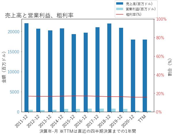 MANの売上高と営業利益、粗利率のグラフ