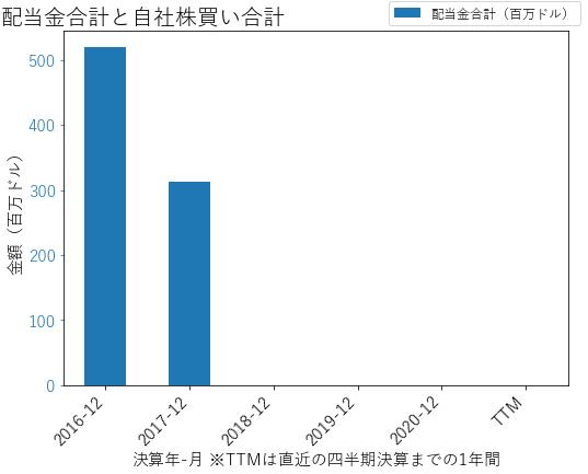 MATの配当合計と自社株買いのグラフ