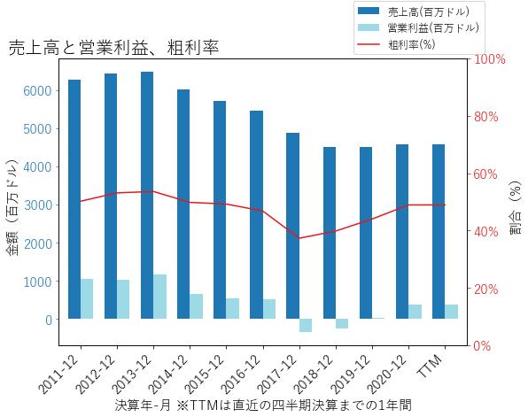 MATの売上高と営業利益、粗利率のグラフ