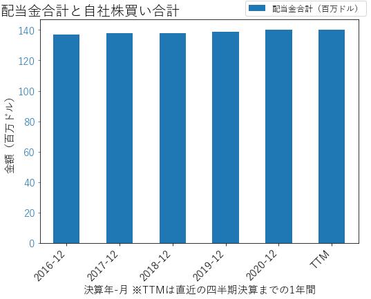 MCYの配当合計と自社株買いのグラフ