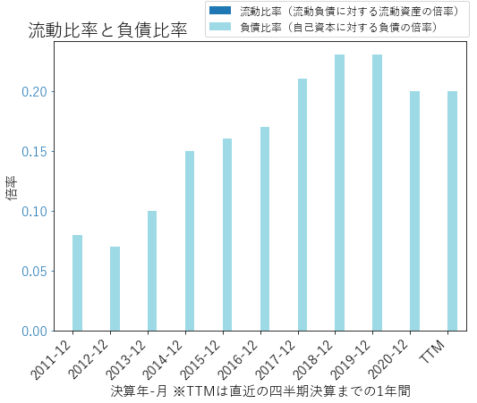 MCYのバランスシートの健全性のグラフ