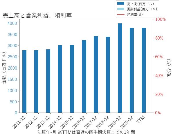 MCYの売上高と営業利益、粗利率のグラフ