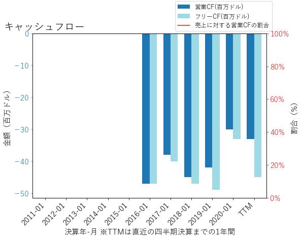 MDBのキャッシュフローのグラフ
