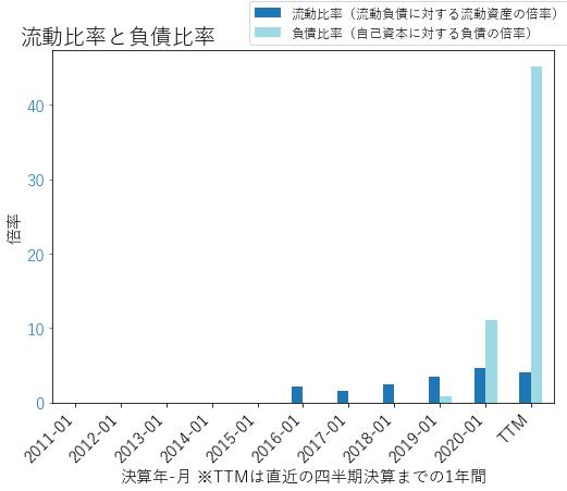 MDBのバランスシートの健全性のグラフ