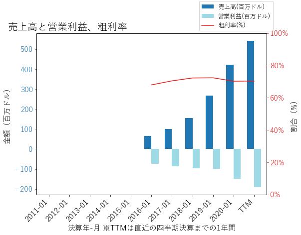 MDBの売上高と営業利益、粗利率のグラフ