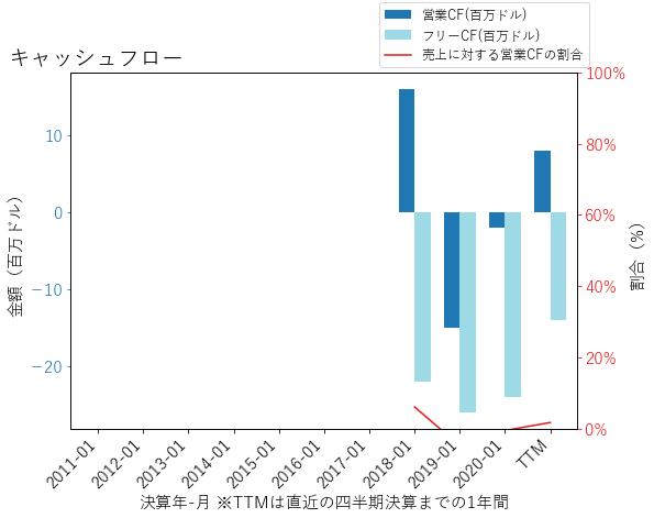 MDLAのキャッシュフローのグラフ