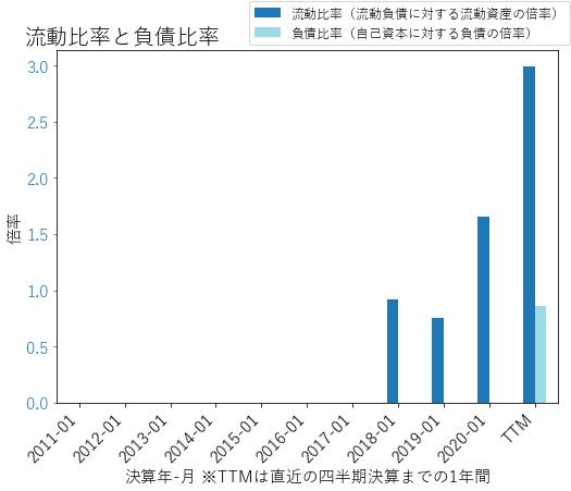 MDLAのバランスシートの健全性のグラフ