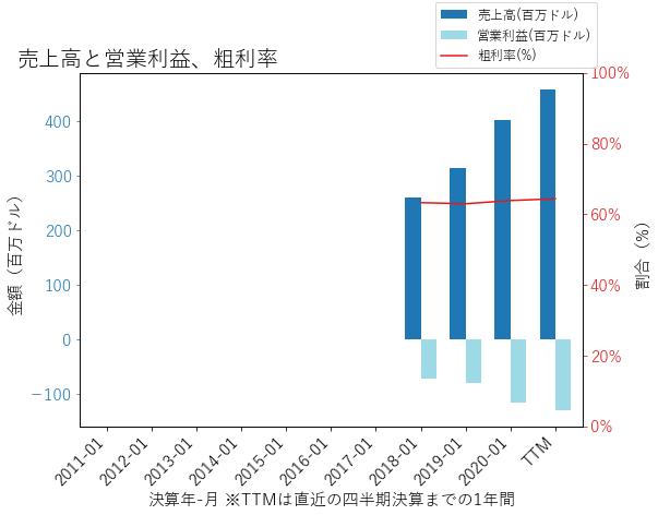 MDLAの売上高と営業利益、粗利率のグラフ