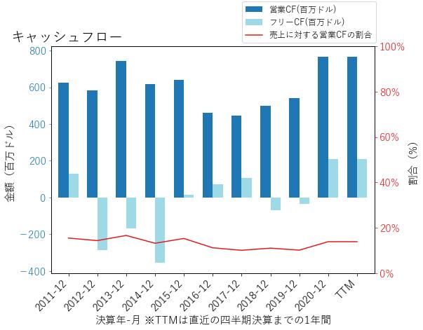 MDUのキャッシュフローのグラフ