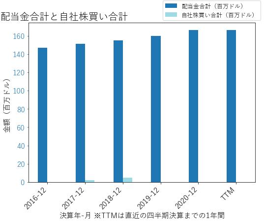 MDUの配当合計と自社株買いのグラフ