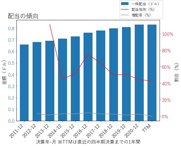 MDUの配当の傾向のグラフ