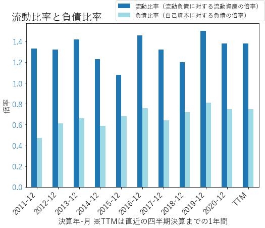 MDUのバランスシートの健全性のグラフ