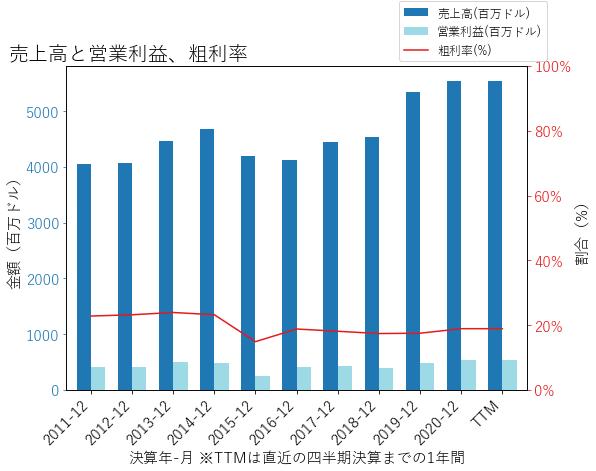MDUの売上高と営業利益、粗利率のグラフ