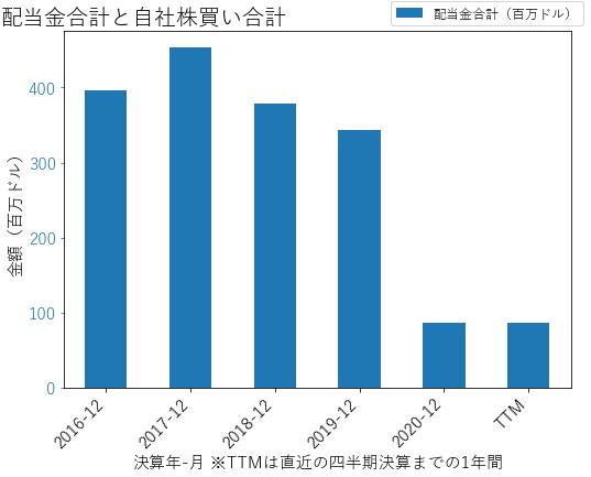 MICの配当合計と自社株買いのグラフ