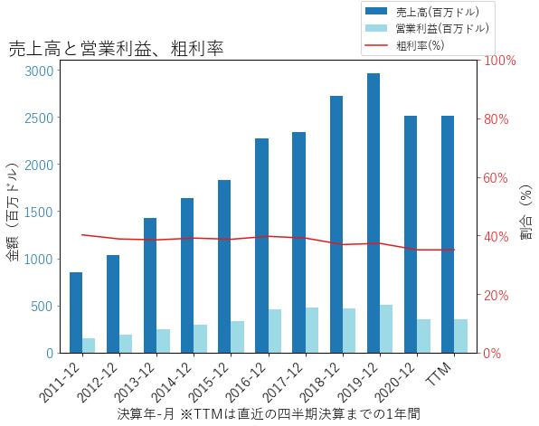 MIDDの売上高と営業利益、粗利率のグラフ