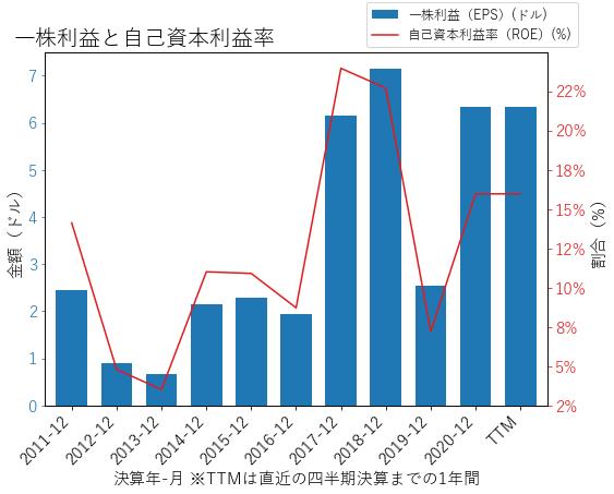 MKSIのEPSとROEのグラフ