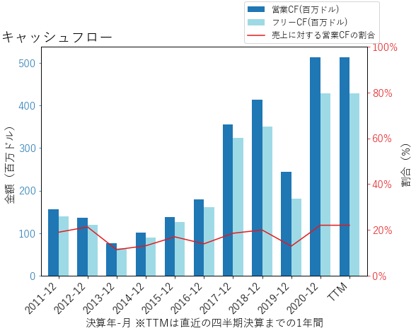 MKSIのキャッシュフローのグラフ