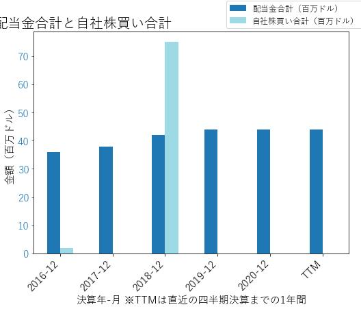 MKSIの配当合計と自社株買いのグラフ