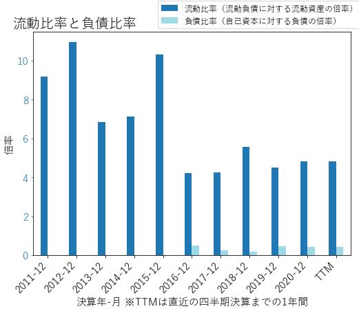 MKSIのバランスシートの健全性のグラフ