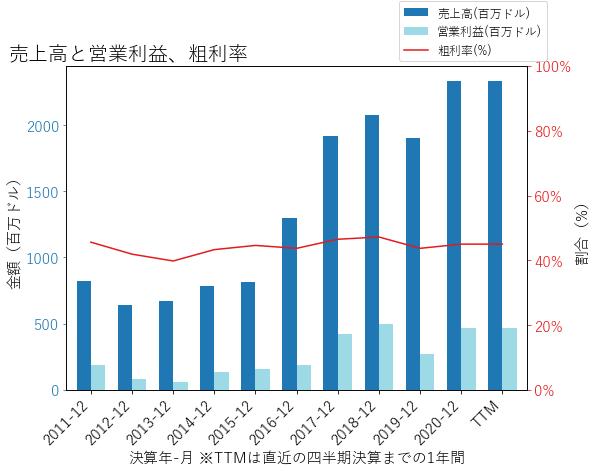 MKSIの売上高と営業利益、粗利率のグラフ