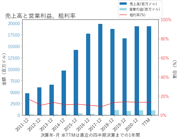 MOHの売上高と営業利益、粗利率のグラフ
